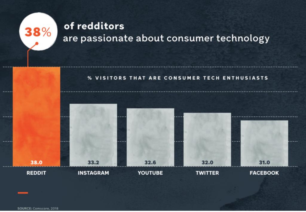 Statistiques Reddit - Pourcentage passionnés nouvelles technologies