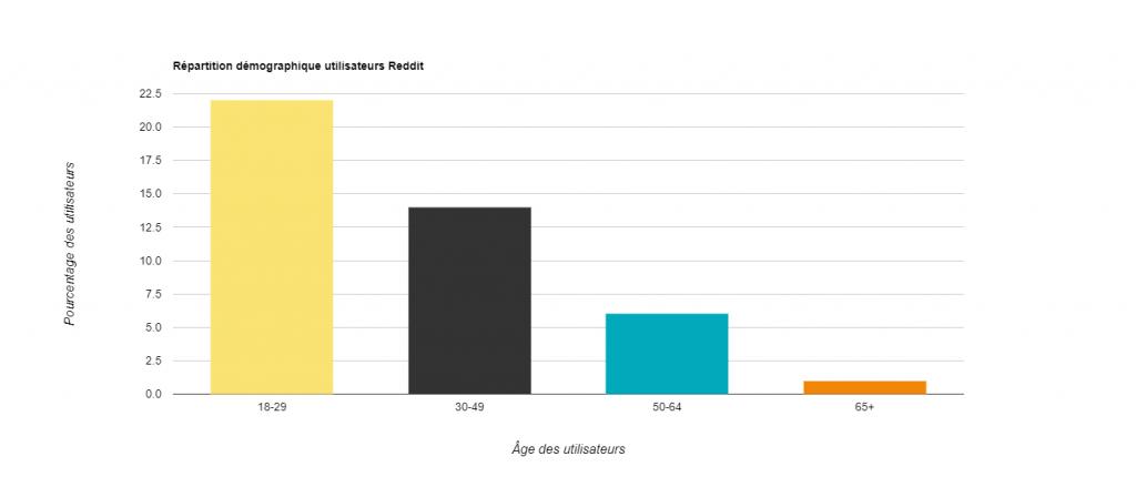 Statistiques Reddit - Pourcentage utilisateurs Reddit