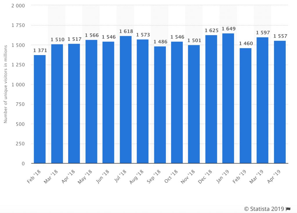 Statistiques Reddit - Traffic 02/2018 au 03/2019