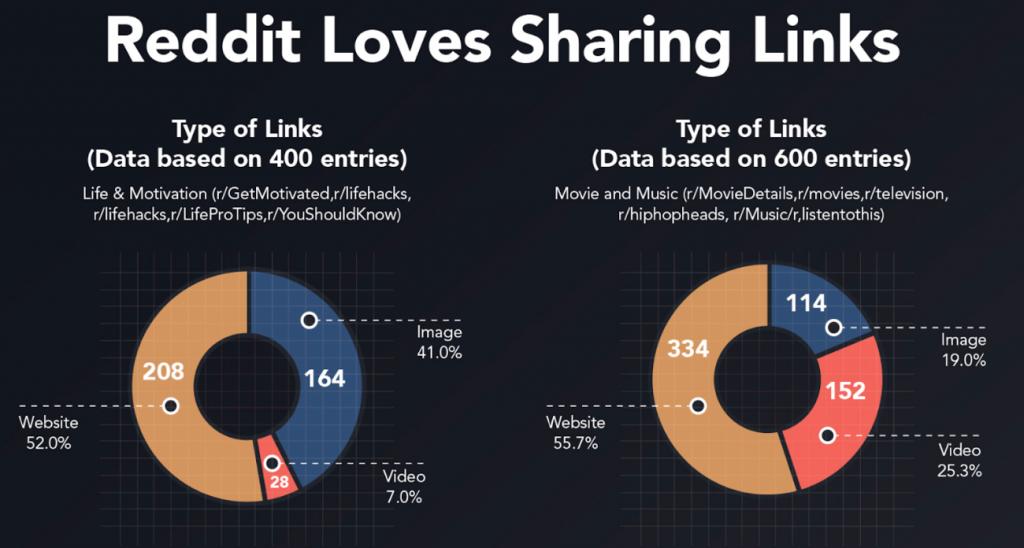 Statistiques Reddit - Type de liens partagés