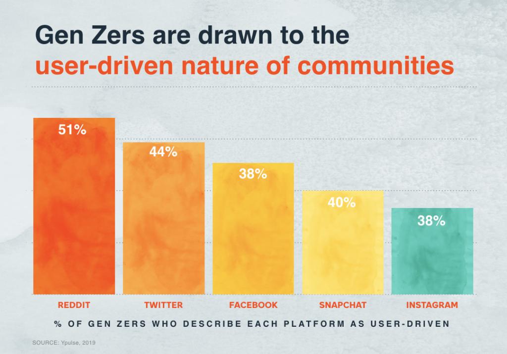 Statistiques Reddit - Utilisation réseaux sociaux génération Z