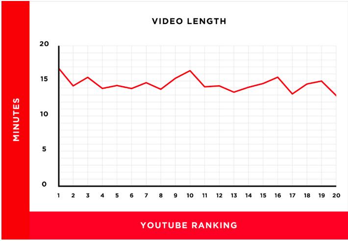 YouTube - Moyenne vidéo page accueil