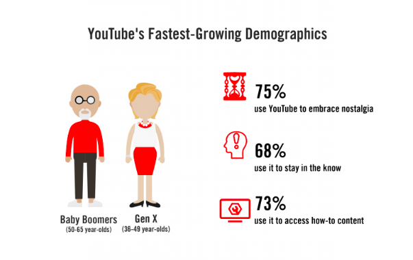 Youtube - Démocratie Croissance