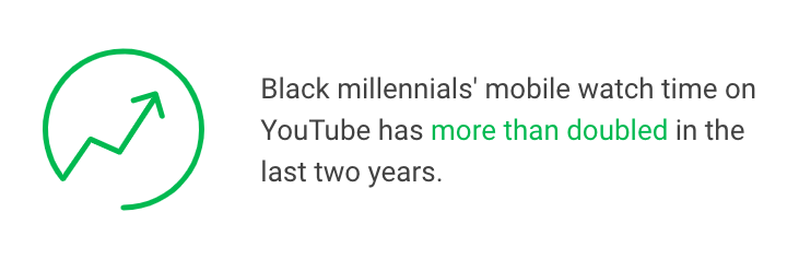 Youtube - Temps passé sur Youtube par ados black sur mobile