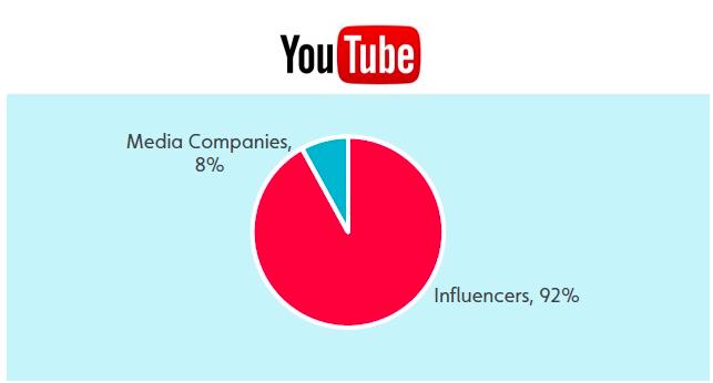 Youtube - Part créateurs