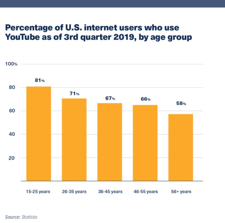 YouTube - L'utilisation par âge