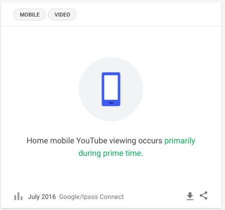 Youtube - Heures écoute salon