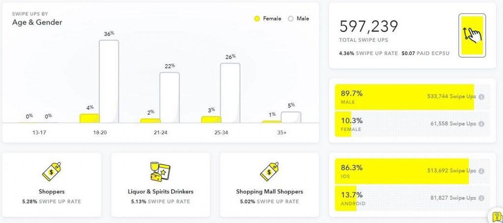 Snapchat Ads - Analytics